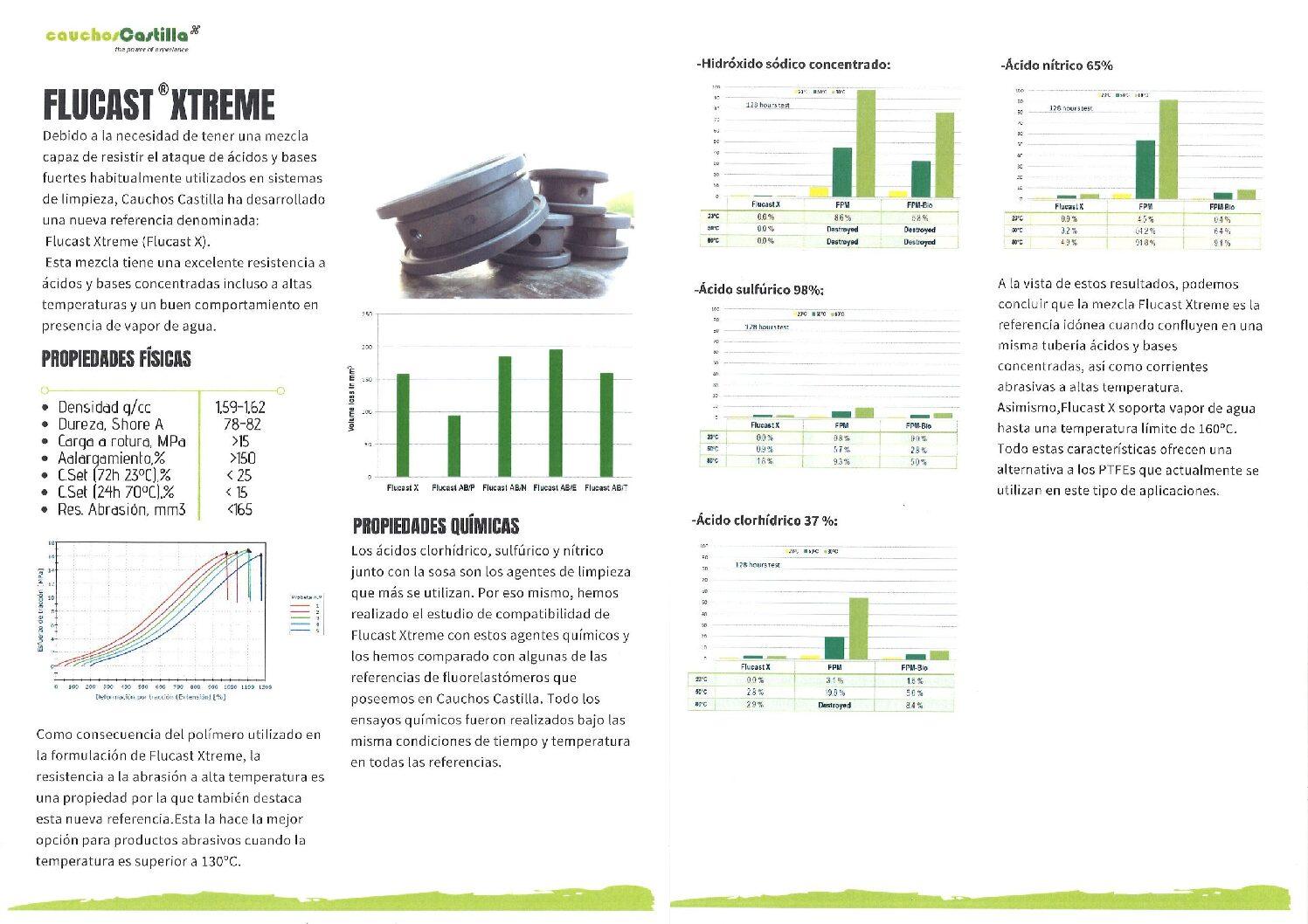 FLUCAST XTREME. Nueva mezcla de caucho para ácidos y bases concentradas a altas temperaturas