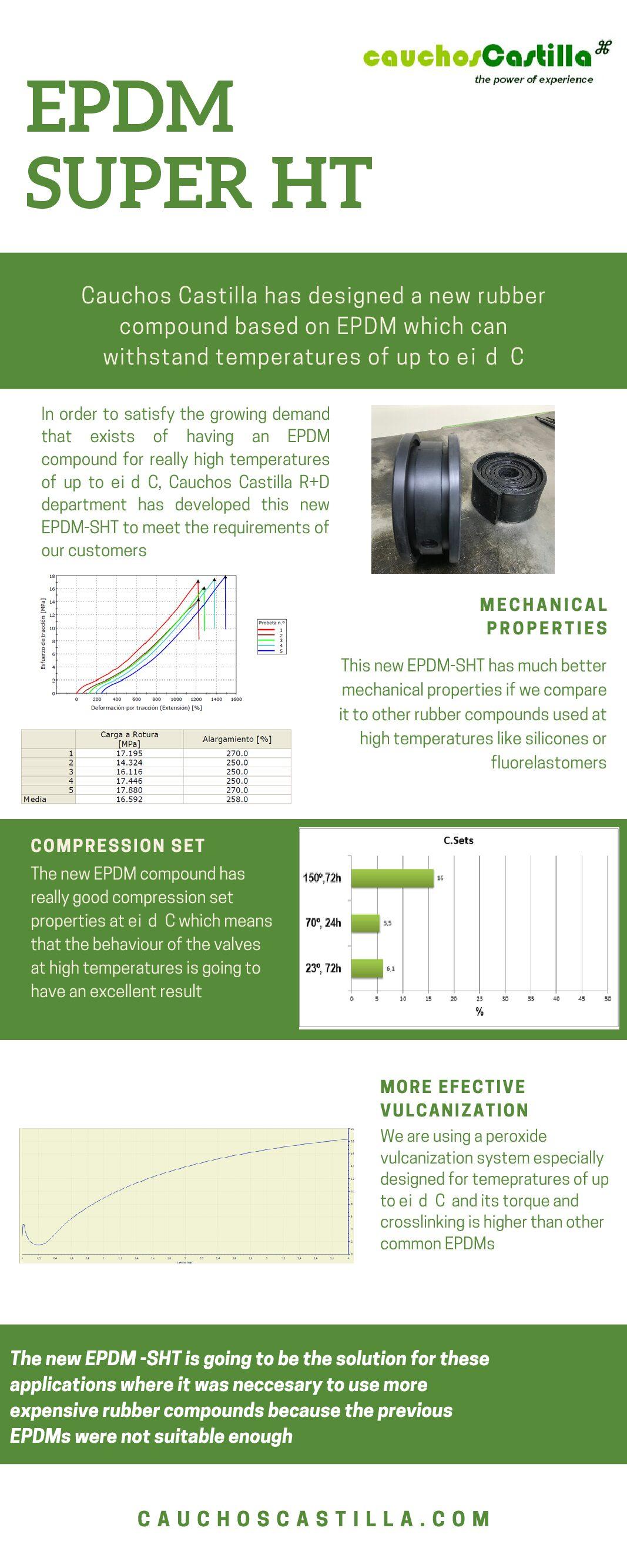 EPDM Super HT para uso a temperaturas de hasta 150ºC