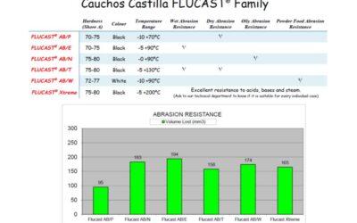 FLUCAST AB/T, Nouveau mélange résistant à l´abrasion et aux températures élevées